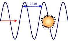 [Lempel] Le soleil, détecteur géant d'ondes gravitationnelles ? Sun_&_onde-grav